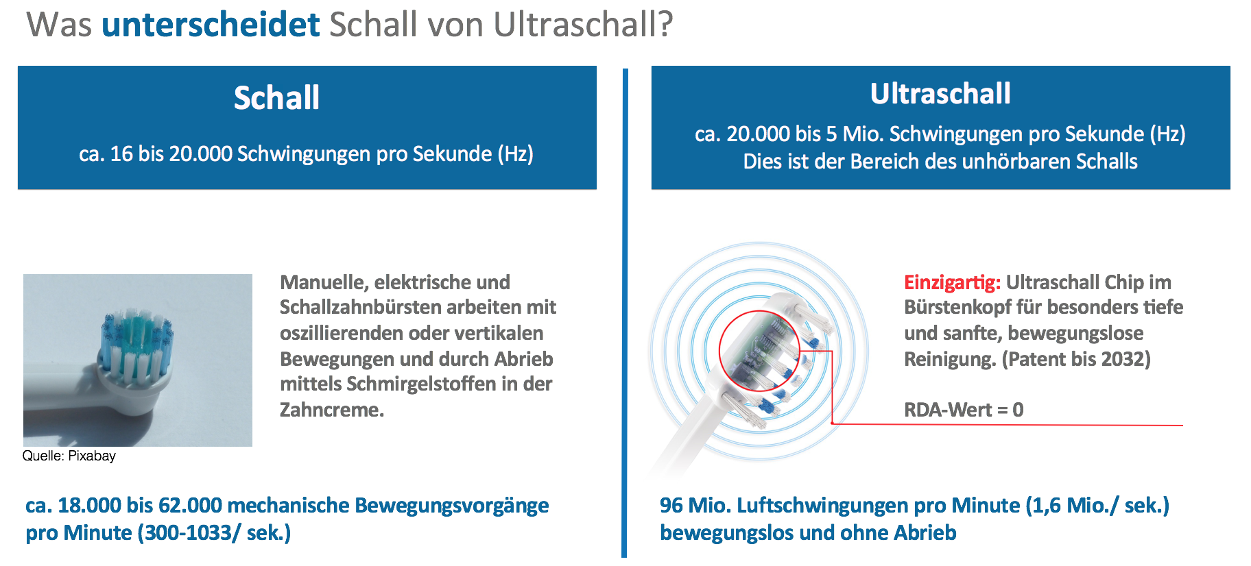 schall vs ultraschall