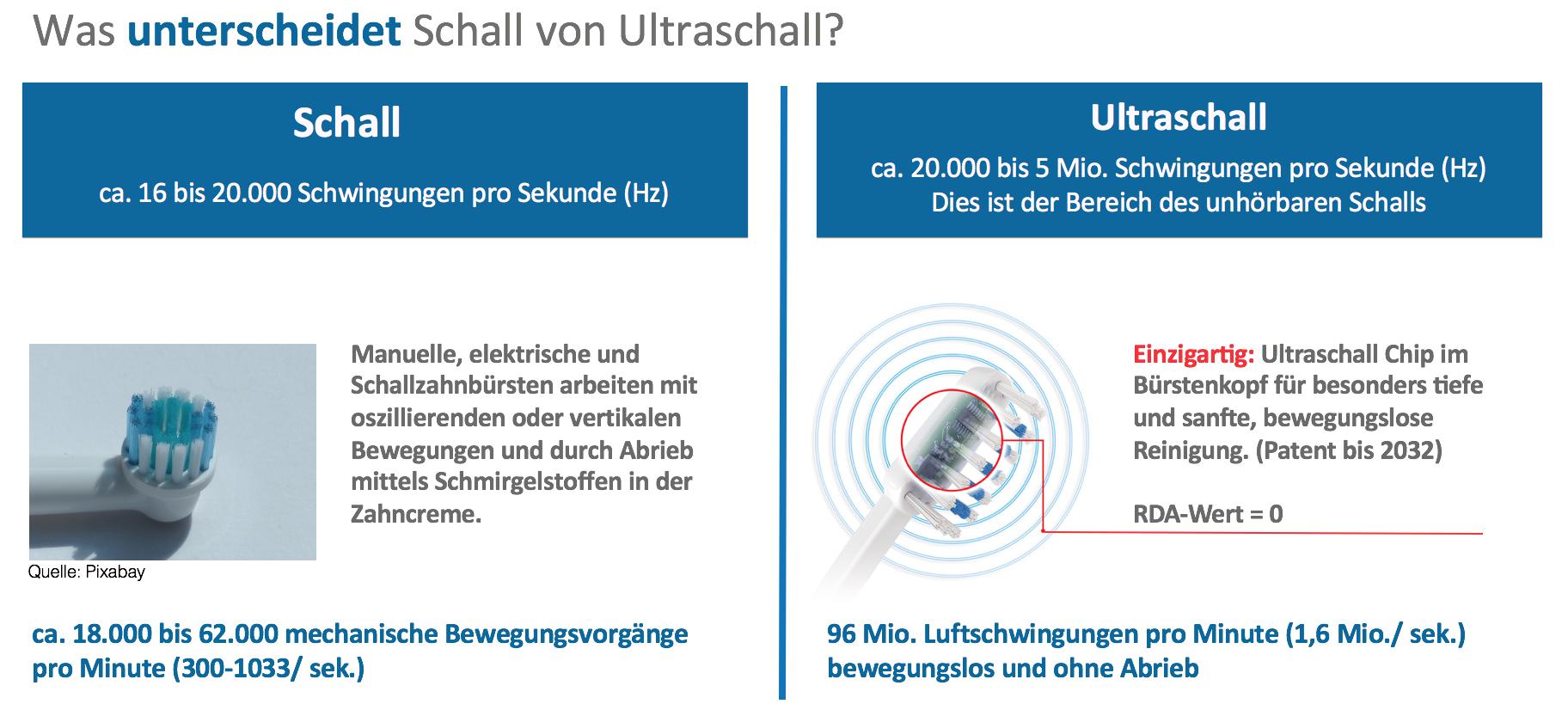 schall vs ultraschall